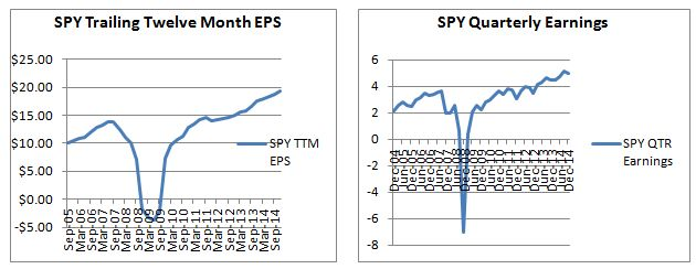 April 2015 S&P Earnings Trends