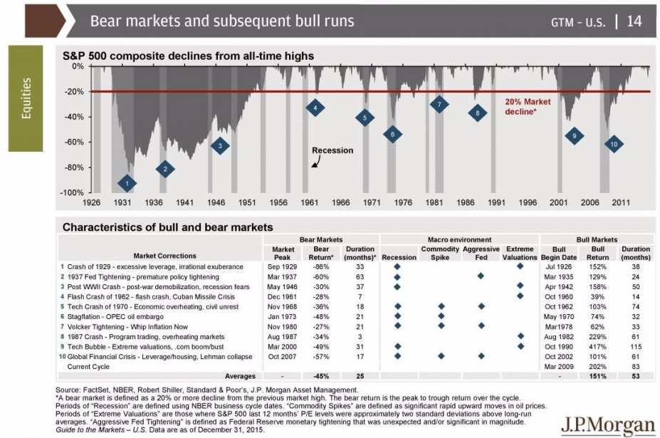 Bear Markets and Bull Runs